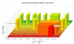 Modulo timer con 7 prese 220v schedulabili